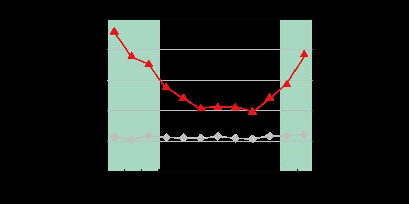 1年間の住宅内での死亡者の推移(疾患別)